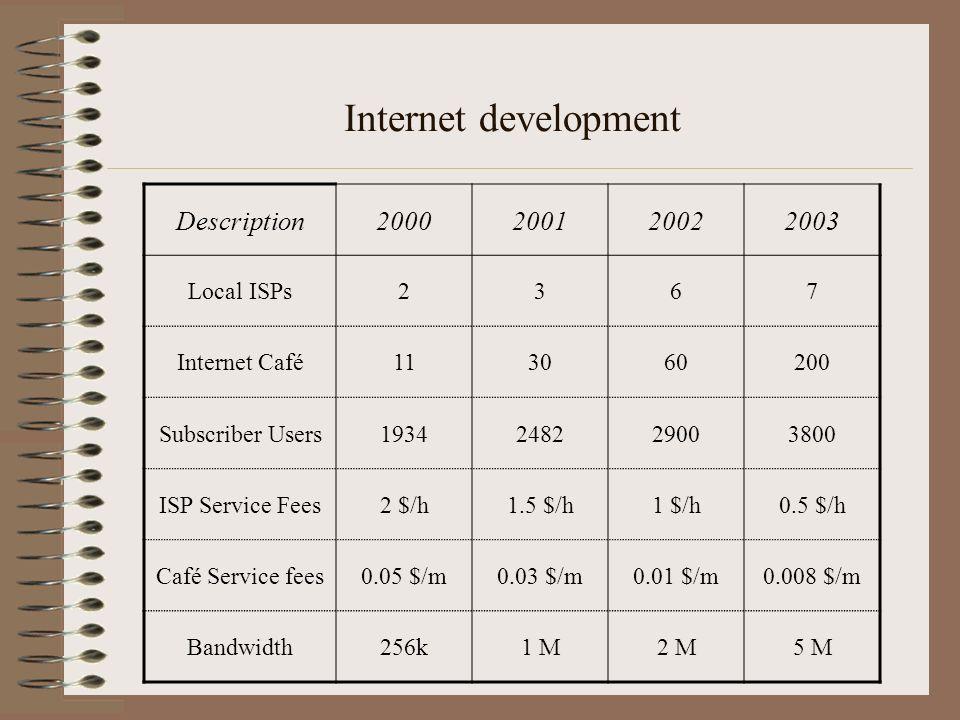 Internet development Description 2000 2001 2002 2003 Local ISPs 2 3 6