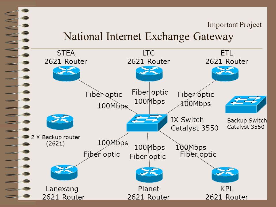 National Internet Exchange Gateway