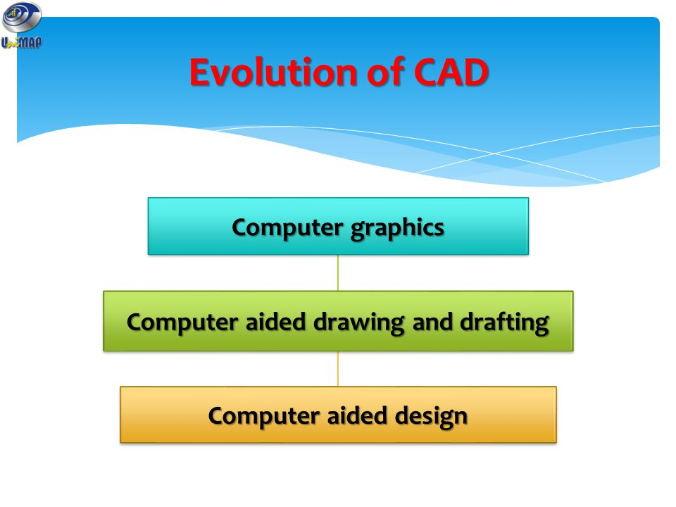a history of computer aided drafting and design Computer aided design main article: computer-aided design today, the mechanics of the drafting task have largely been automated and accelerated through the use of computer-aided design systems (cad.