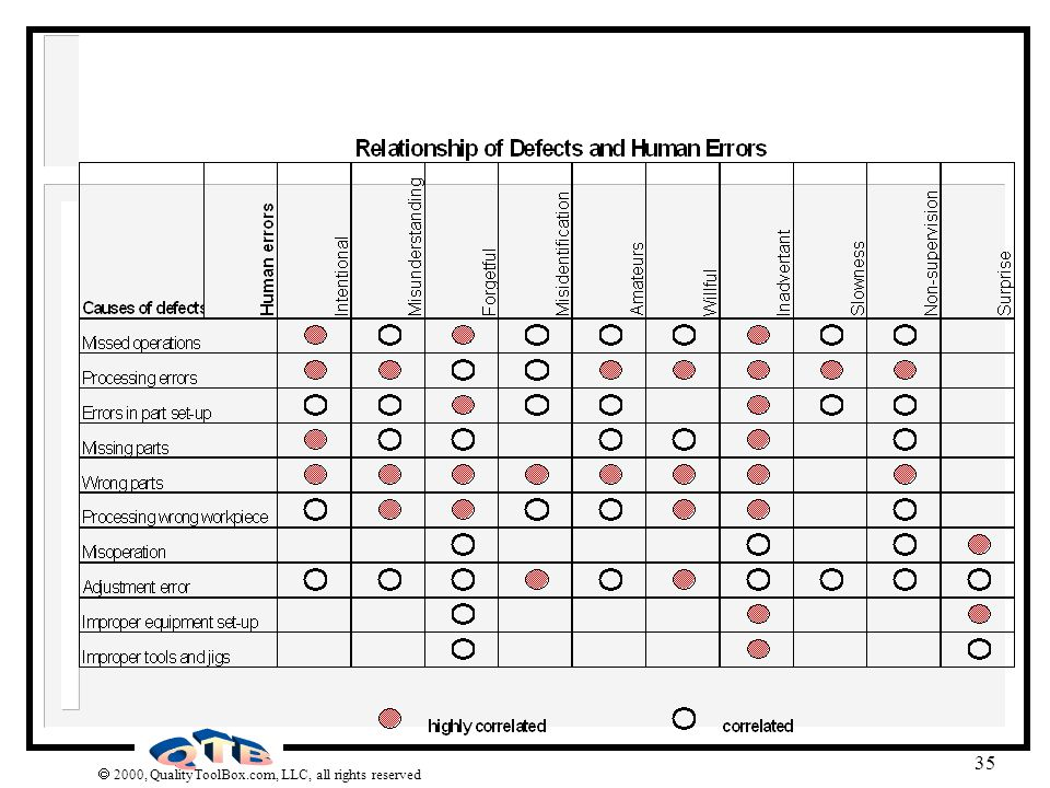 The causes of defects correlate to varying degrees with the 10 categories of human error as diagrammed above.