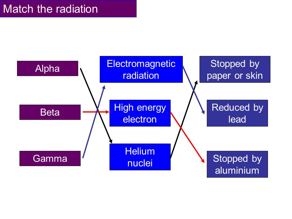 electromagnetic radiation thesis Electromagnetic radiation: visible light and x-ray radiation electromagnetic fields are characterized by their frequency or wavelength unpublished phd thesis.