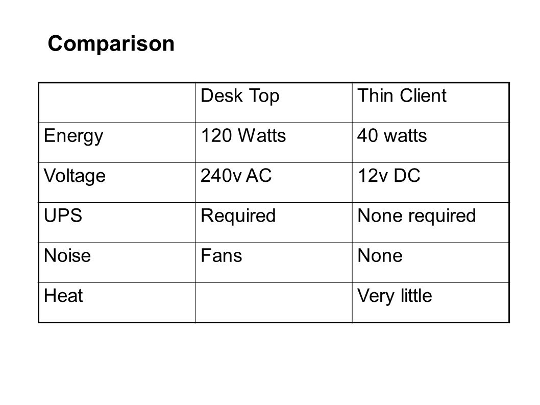 Comparison Desk Top Thin Client Energy 120 Watts 40 watts Voltage