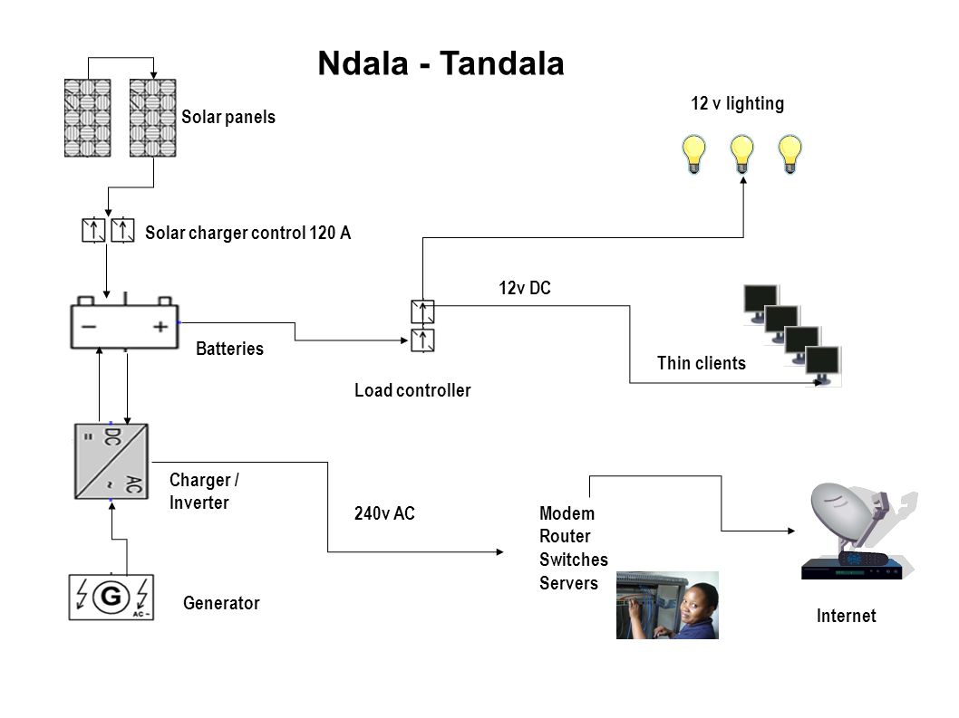 Ndala - Tandala 12 v lighting Solar panels Solar charger control 120 A