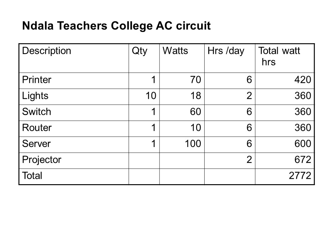Ndala Teachers College AC circuit