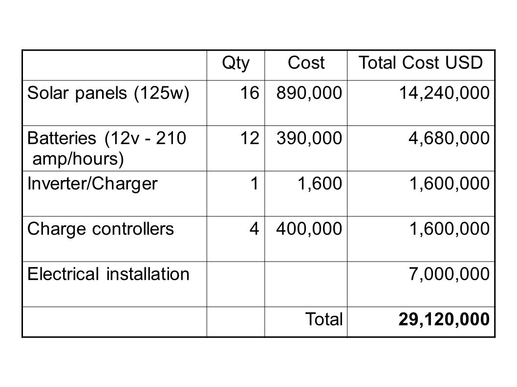 Qty Cost. Total Cost USD. Solar panels (125w) 16. 890,000. 14,240,000. Batteries (12v - 210 amp/hours)
