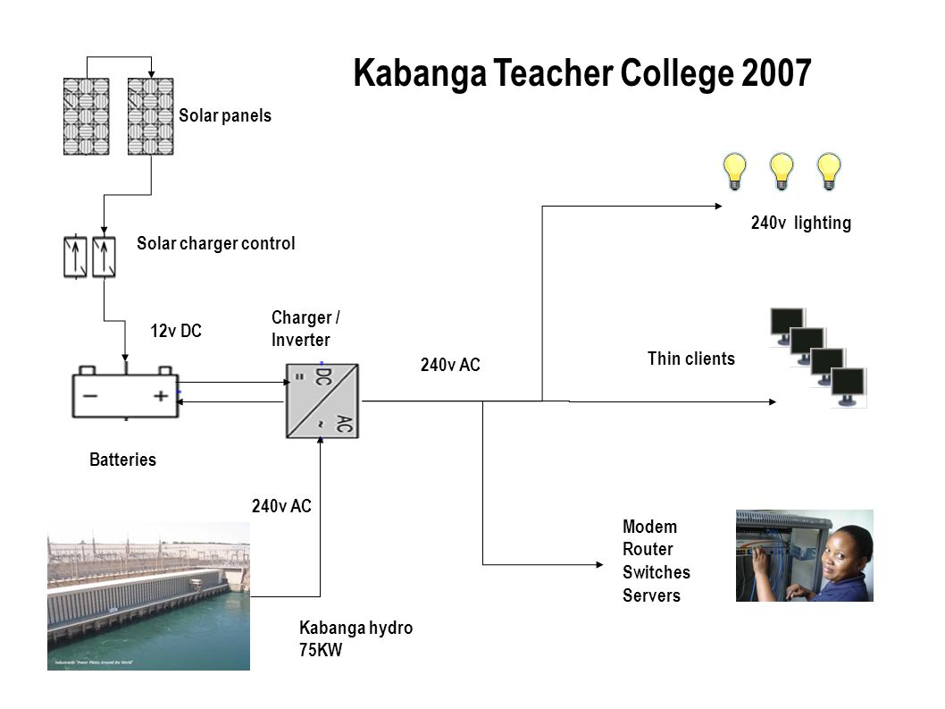 Kabanga Teacher College 2007