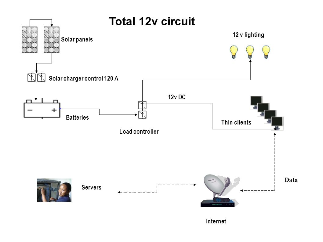 Total 12v circuit 12 v lighting Solar panels