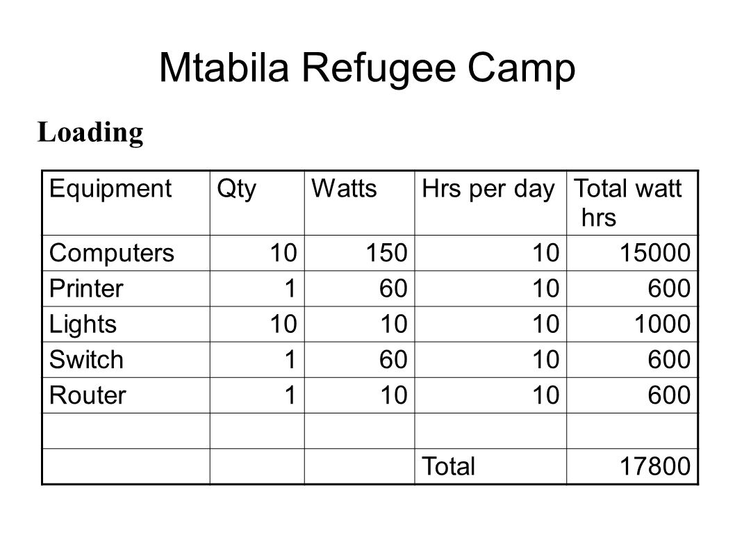 Mtabila Refugee Camp Loading Equipment Qty Watts Hrs per day