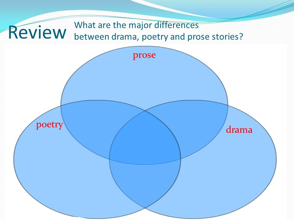 Review What are the major differences between drama, poetry and prose stories prose poetry drama