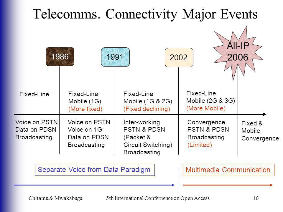 Telecomms. Connectivity Major Events