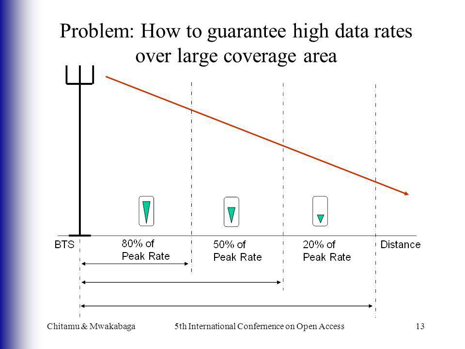Problem: How to guarantee high data rates over large coverage area