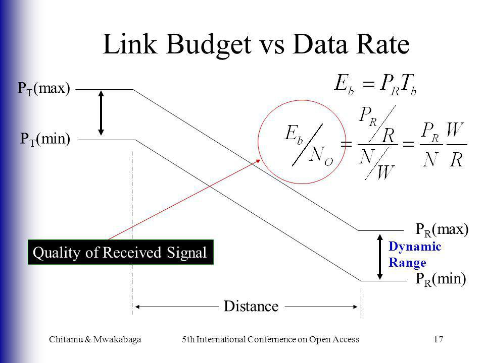 Link Budget vs Data Rate