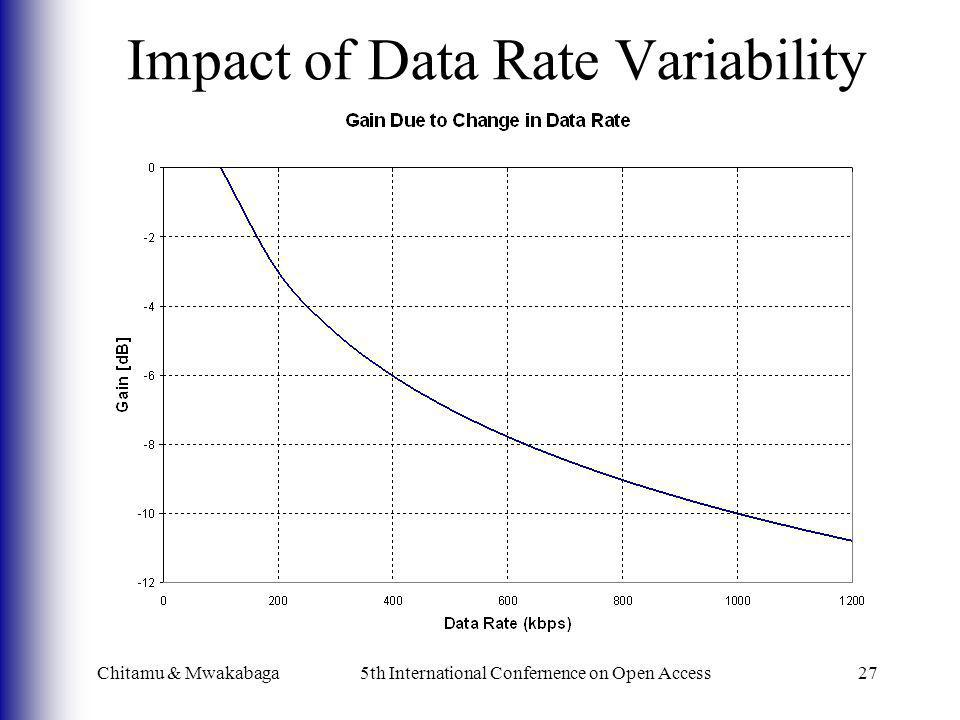 Impact of Data Rate Variability