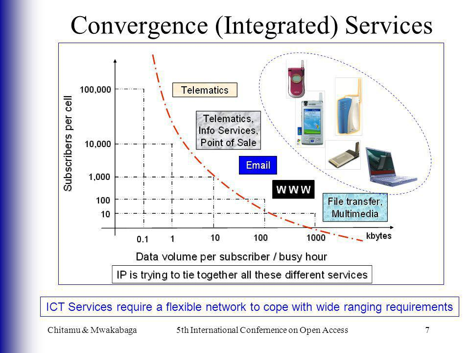 Convergence (Integrated) Services