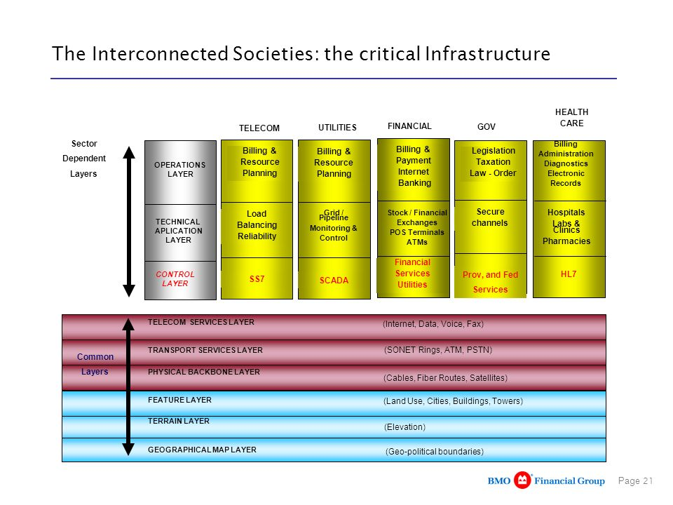 The Interconnected Societies: the critical Infrastructure