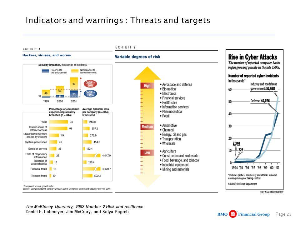 Indicators and warnings : Threats and targets