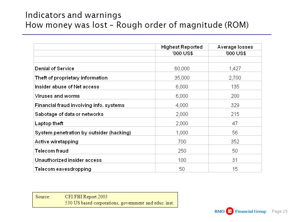 Indicators and warnings How money was lost – Rough order of magnitude (ROM)