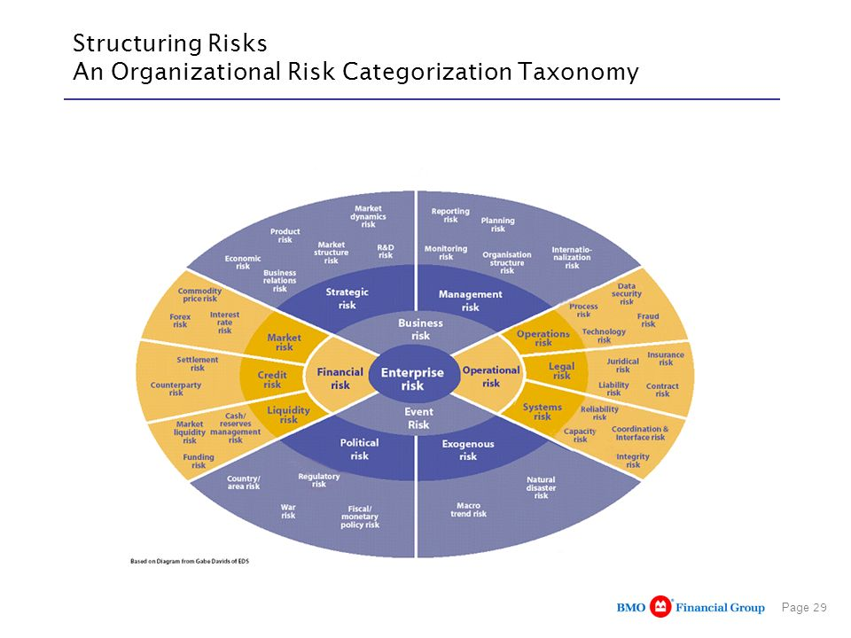 Structuring Risks An Organizational Risk Categorization Taxonomy