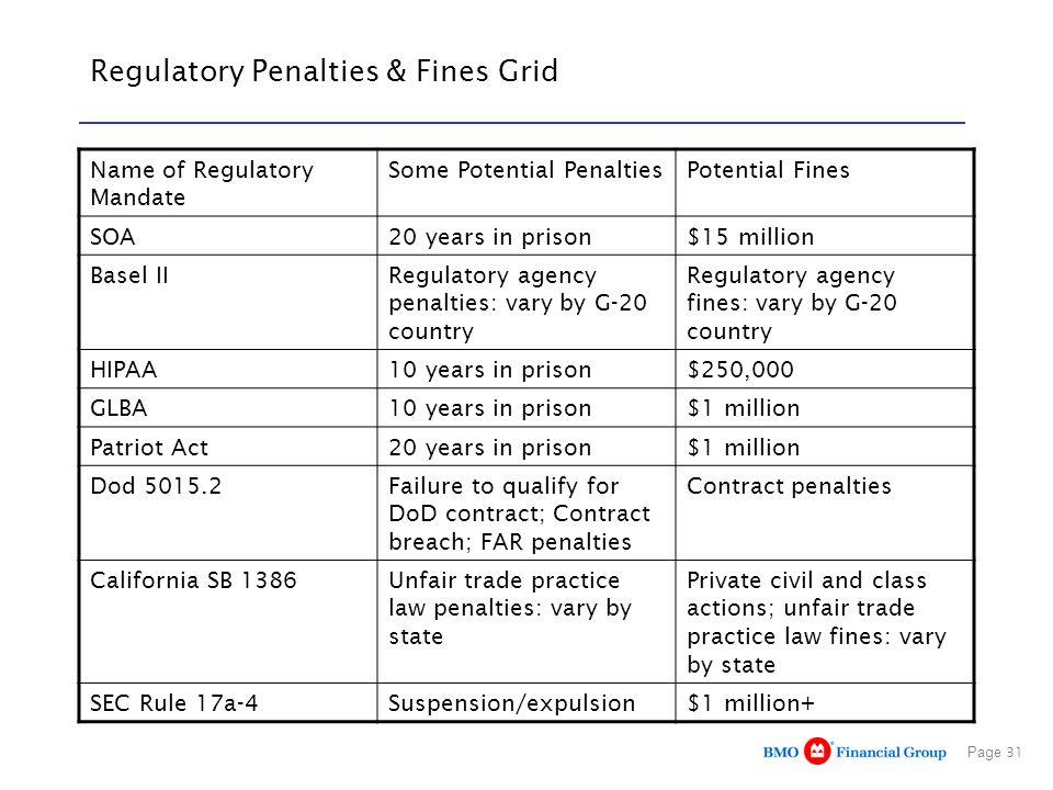 Regulatory Penalties & Fines Grid