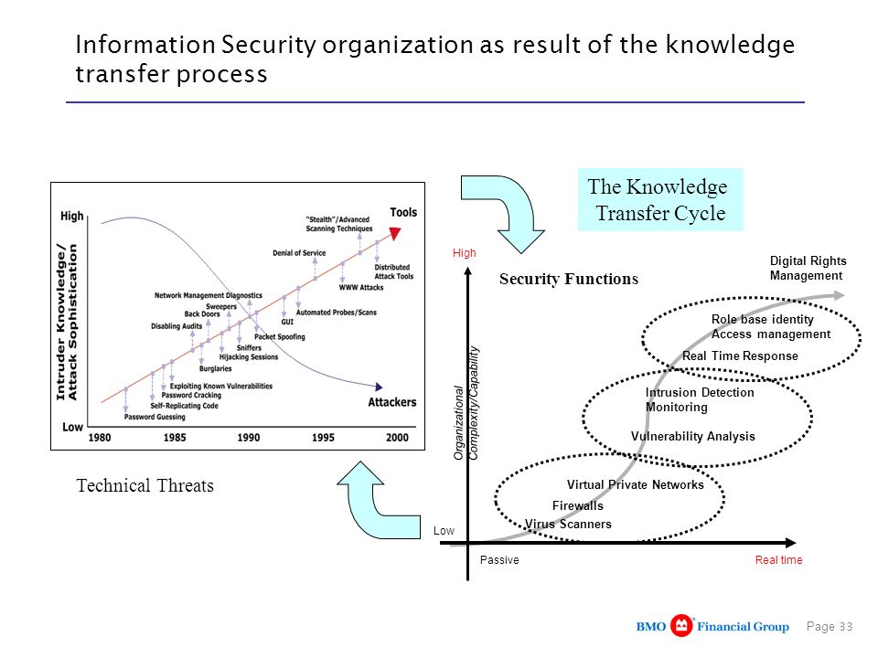 Information Security organization as result of the knowledge transfer process