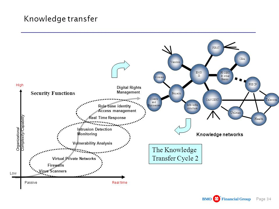 Knowledge transfer The Knowledge Transfer Cycle 2 Security Functions