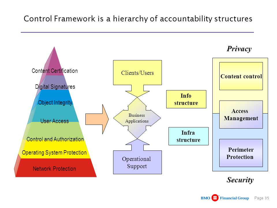 Control Framework is a hierarchy of accountability structures