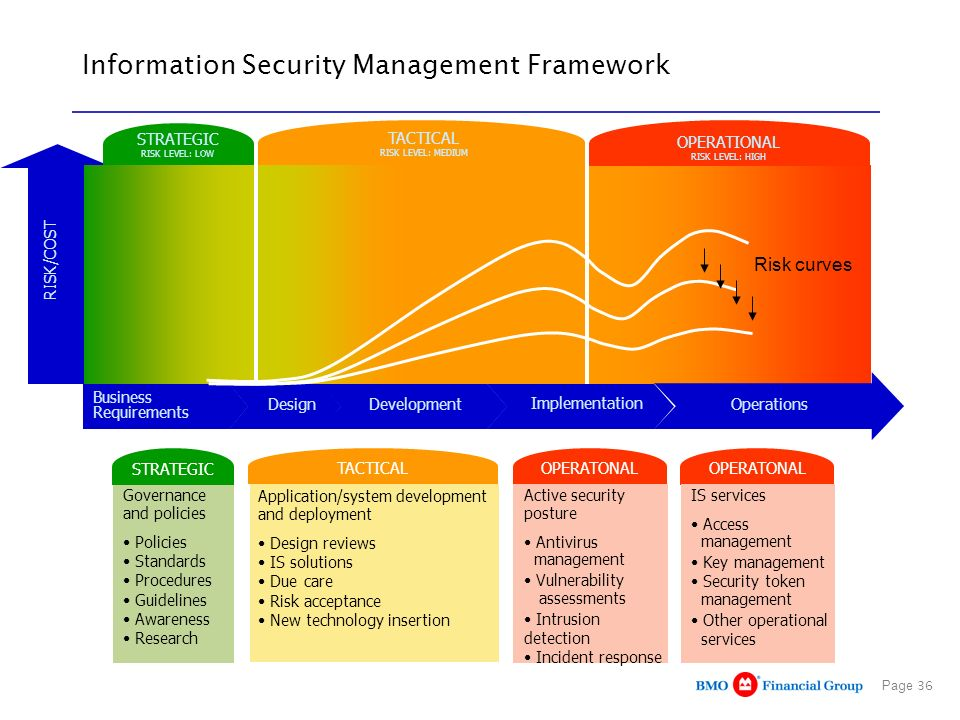 Information Security Management Framework