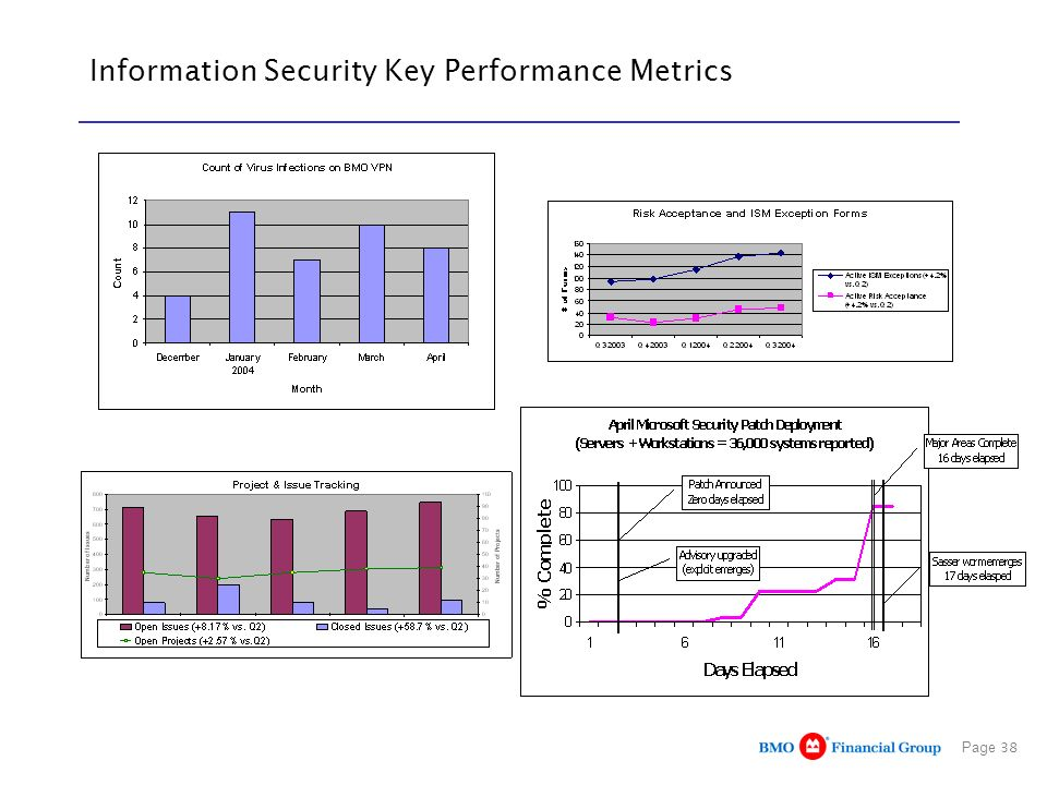 Information Security Key Performance Metrics