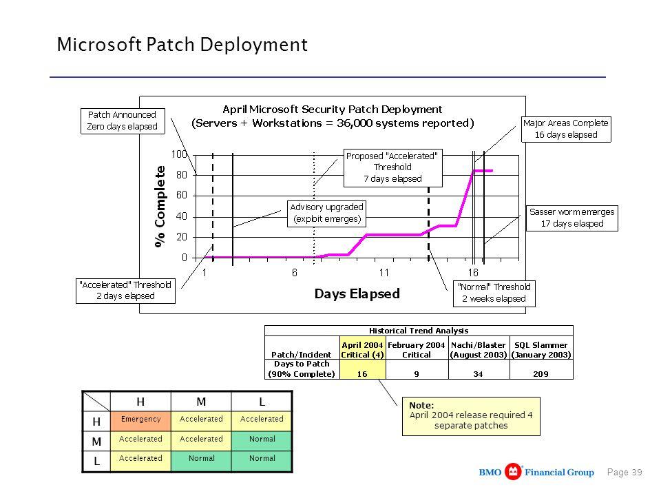 Microsoft Patch Deployment