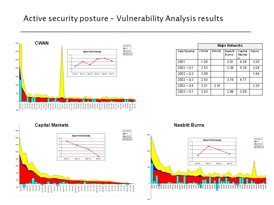 Active security posture – Vulnerability Analysis results