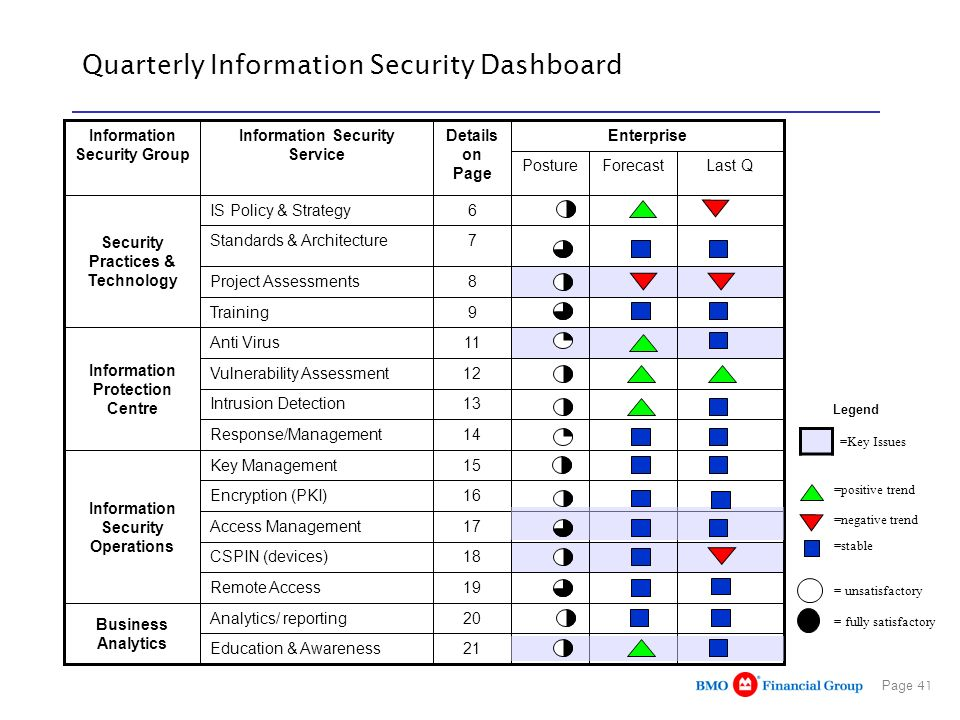 Quarterly Information Security Dashboard