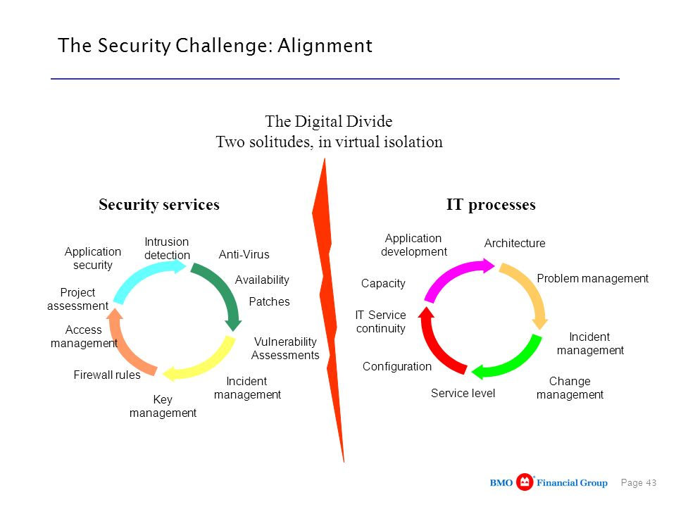 The Security Challenge: Alignment