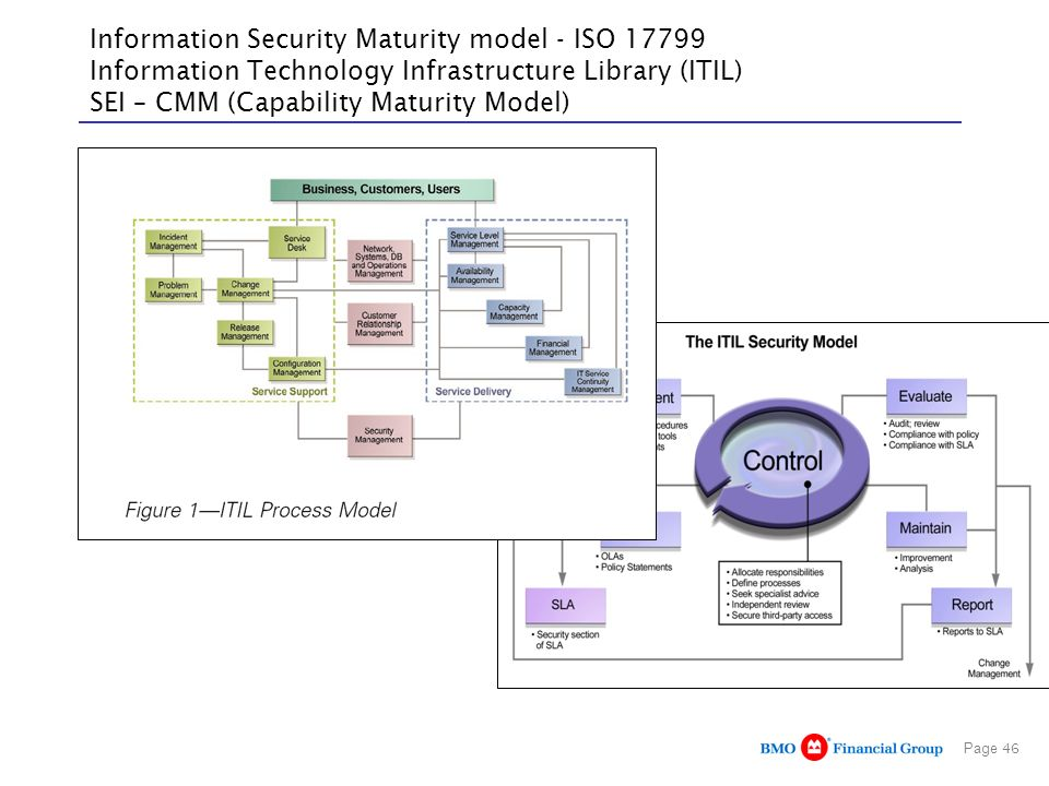 Information Security Maturity model - ISO 17799 Information Technology Infrastructure Library (ITIL) SEI – CMM (Capability Maturity Model)