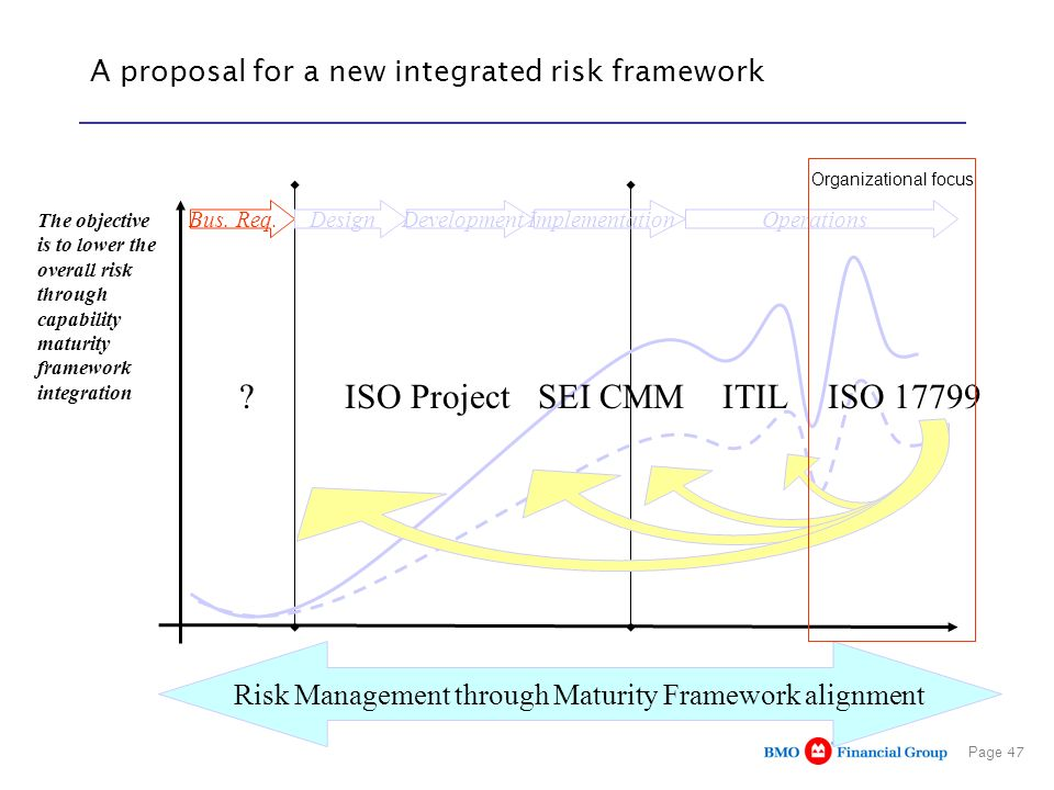 A proposal for a new integrated risk framework