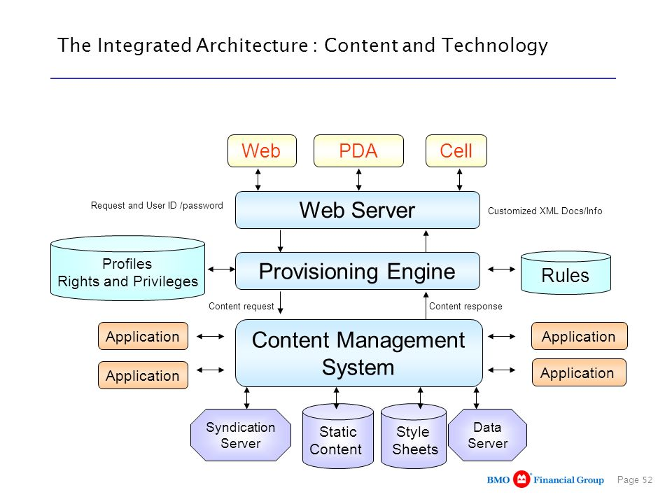 The Integrated Architecture : Content and Technology