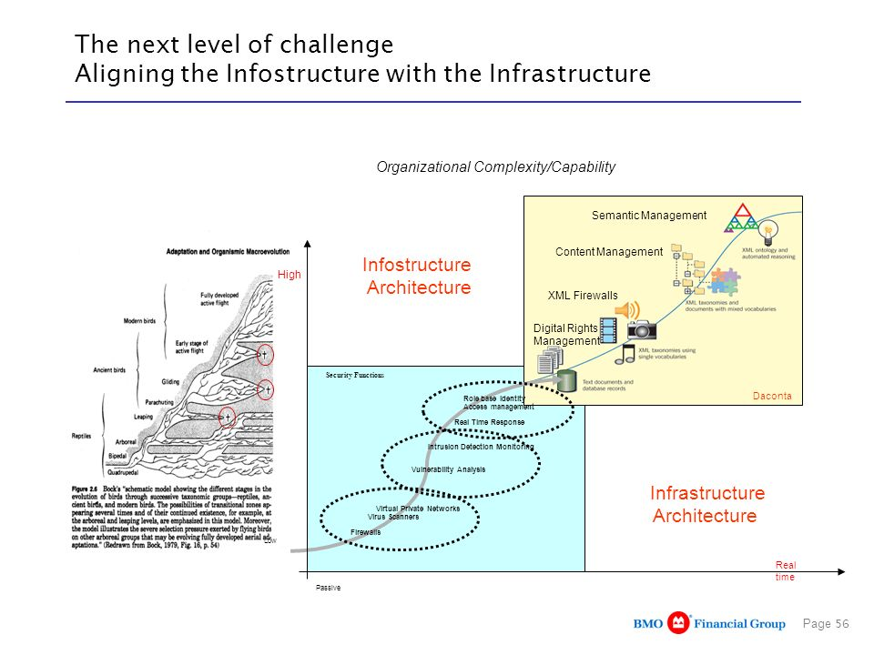 The next level of challenge Aligning the Infostructure with the Infrastructure