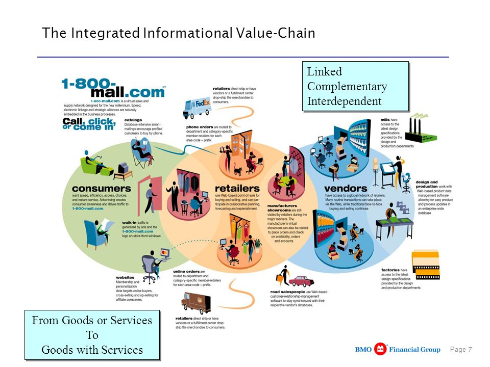 The Integrated Informational Value-Chain