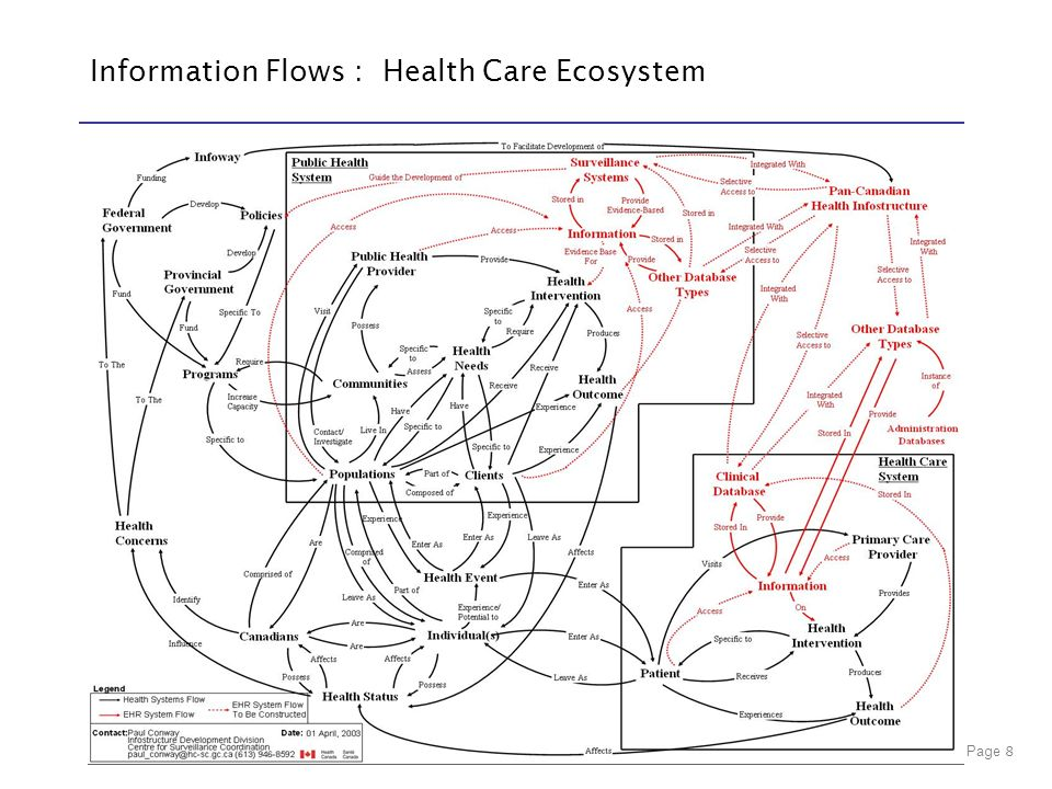 Information Flows : Health Care Ecosystem