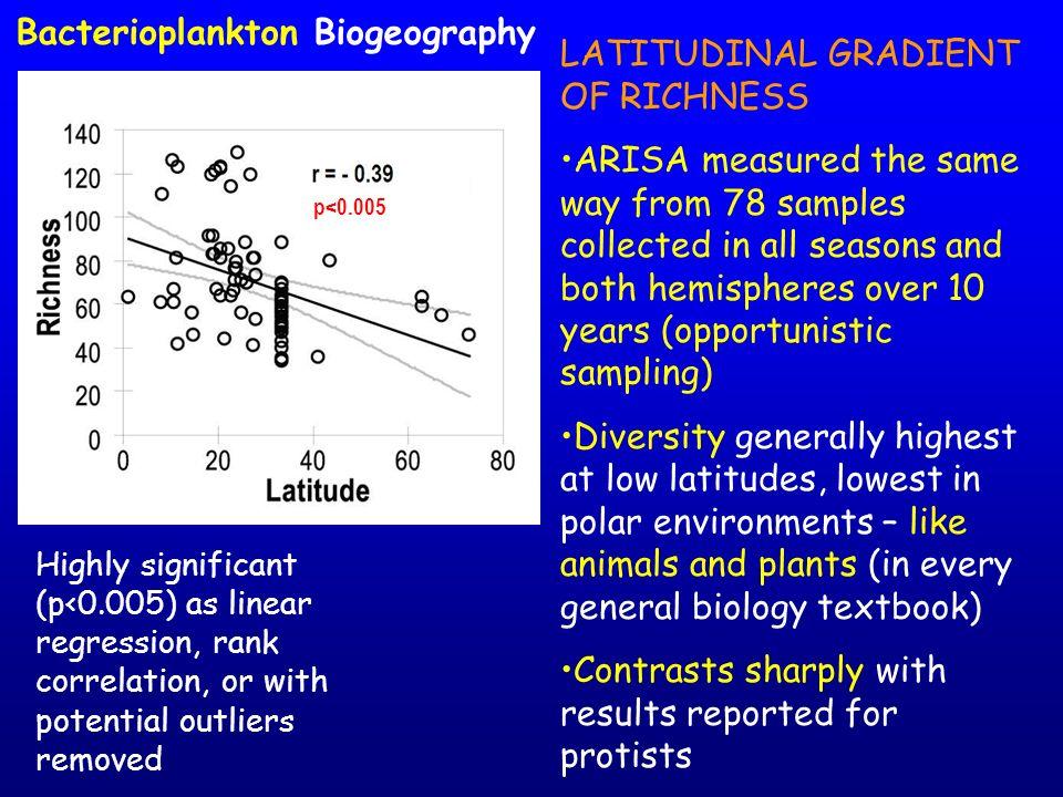 Bacterioplankton Biogeography LATITUDINAL GRADIENT OF RICHNESS