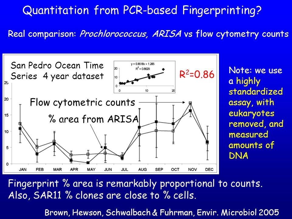 Quantitation from PCR-based Fingerprinting