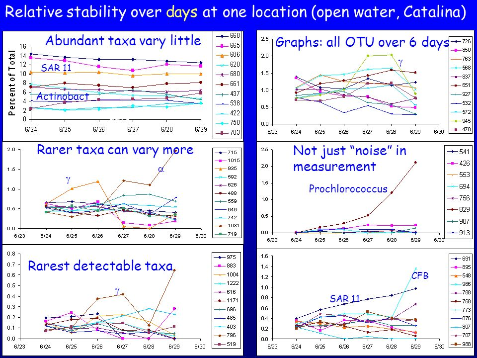 Relative stability over days at one location (open water, Catalina)