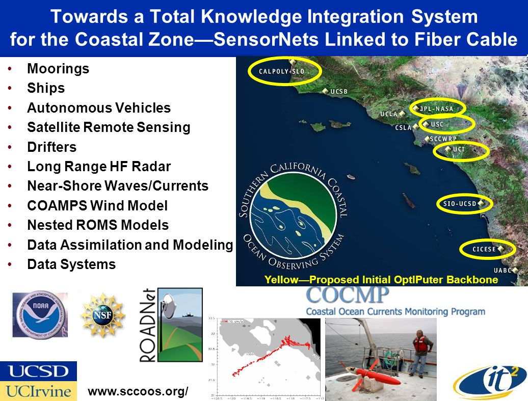 Towards a Total Knowledge Integration System for the Coastal Zone—SensorNets Linked to Fiber Cable