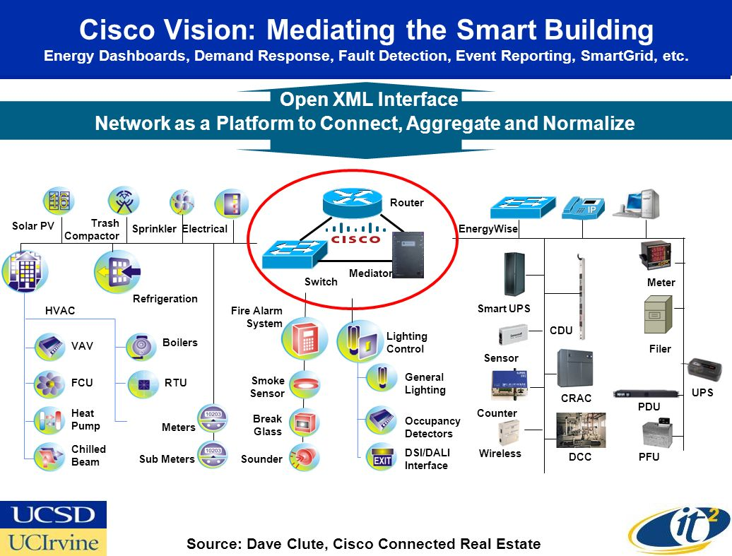 Cisco Vision: Mediating the Smart Building Energy Dashboards, Demand Response, Fault Detection, Event Reporting, SmartGrid, etc.