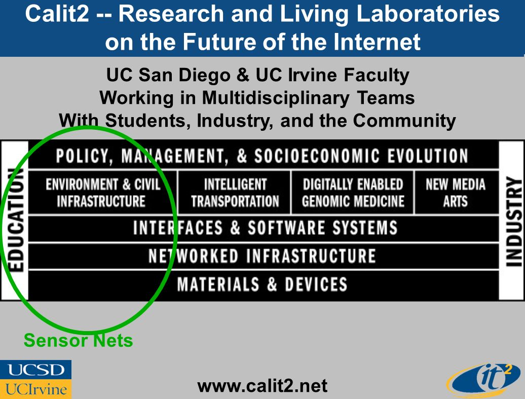 Calit2 -- Research and Living Laboratories on the Future of the Internet