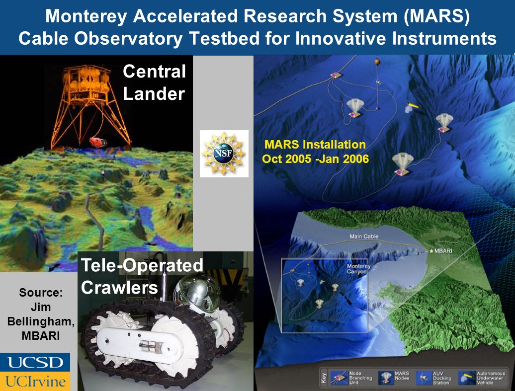 MARS Installation Oct 2005 -Jan 2006 Source: Jim Bellingham, MBARI