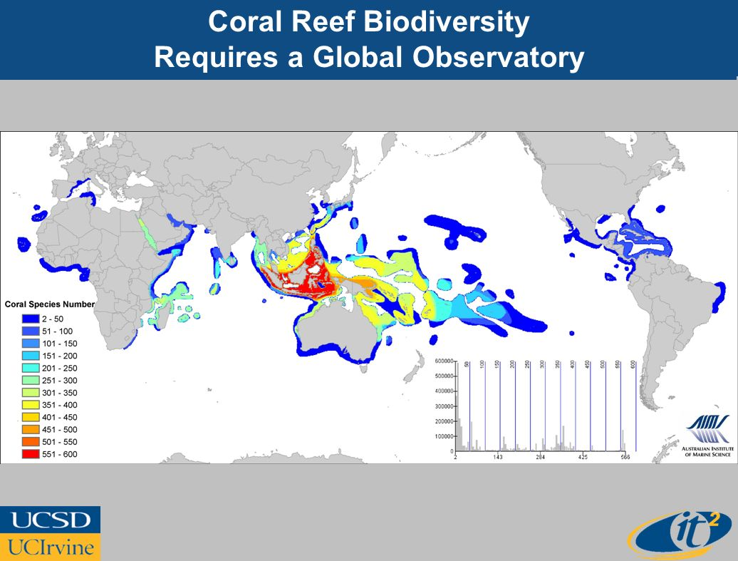 Coral Reef Biodiversity Requires a Global Observatory