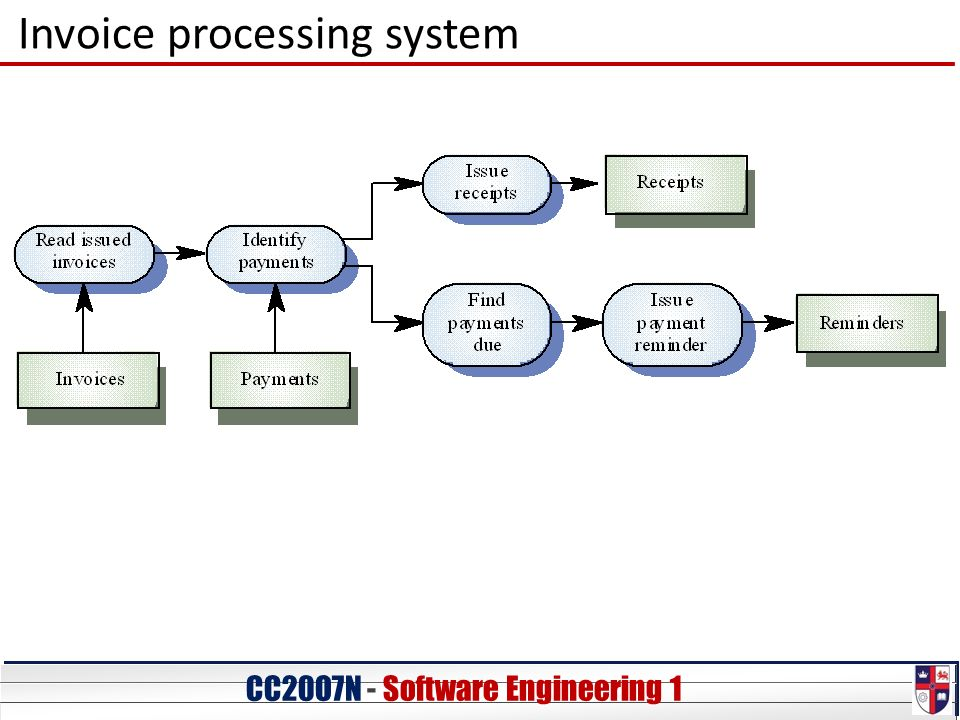 programming or software engineering ppt video online download
