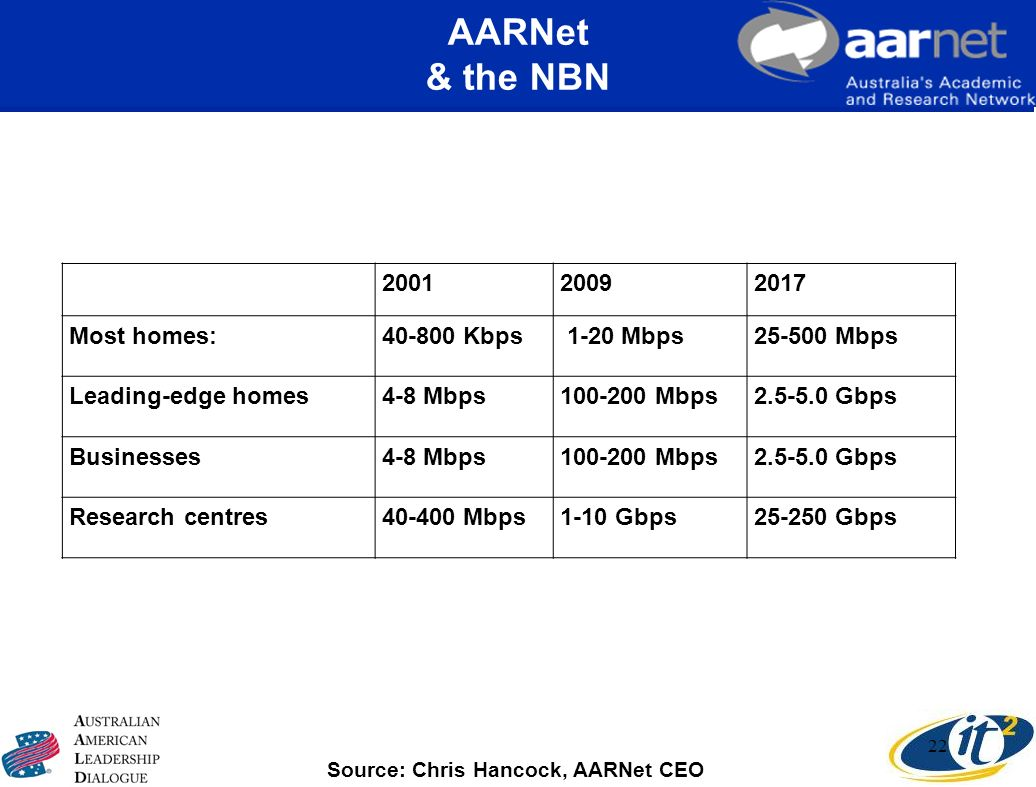 AARNet & the NBN Most homes: Kbps 1-20 Mbps