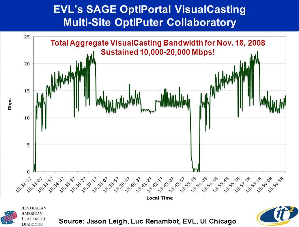 EVL's SAGE OptIPortal VisualCasting Multi-Site OptIPuter Collaboratory