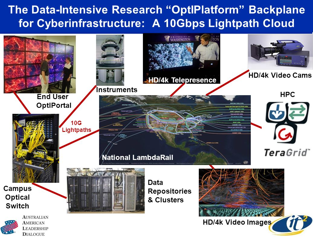 The Data-Intensive Research OptIPlatform Backplane for Cyberinfrastructure: A 10Gbps Lightpath Cloud